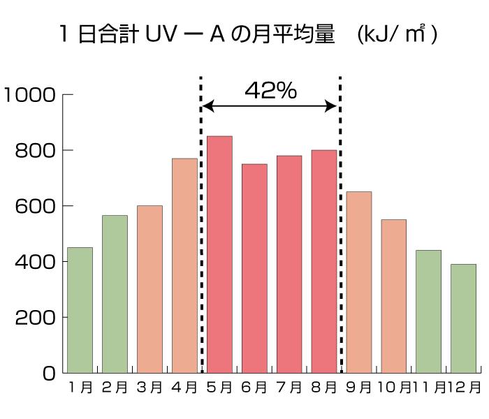 UV-A - image