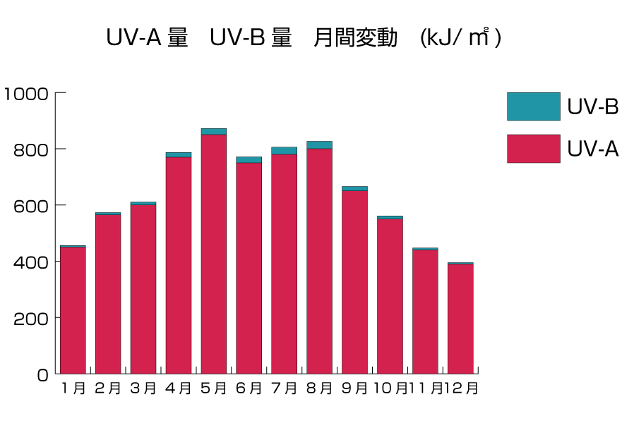 UV-AUV-B - image