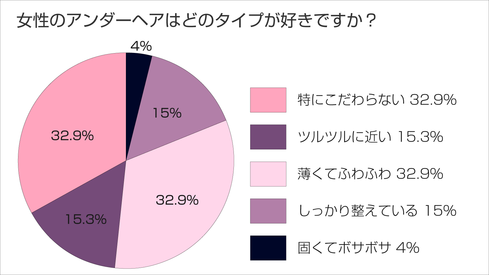 pubichair-questionnaire1 - image
